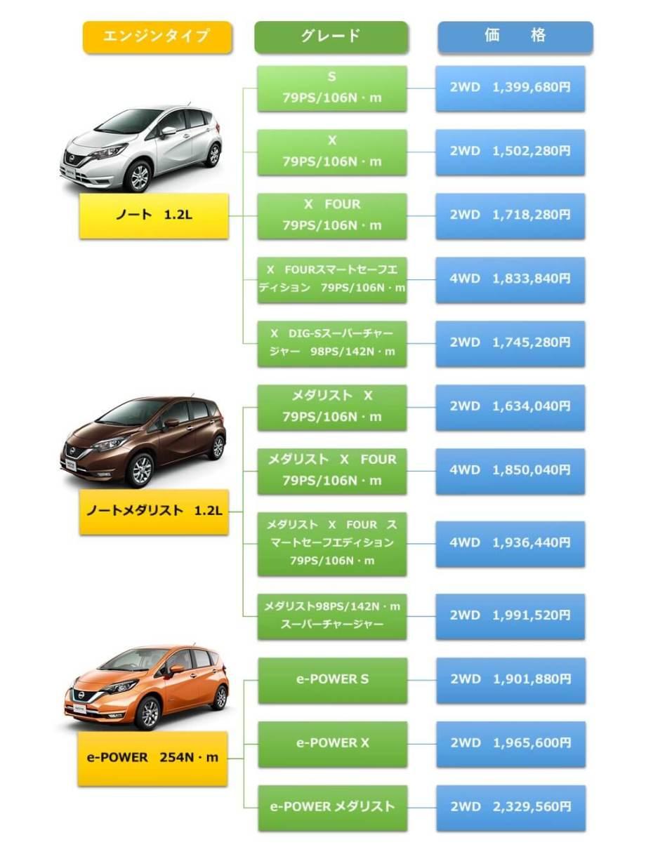 ノート通常モデルのグレード価格表