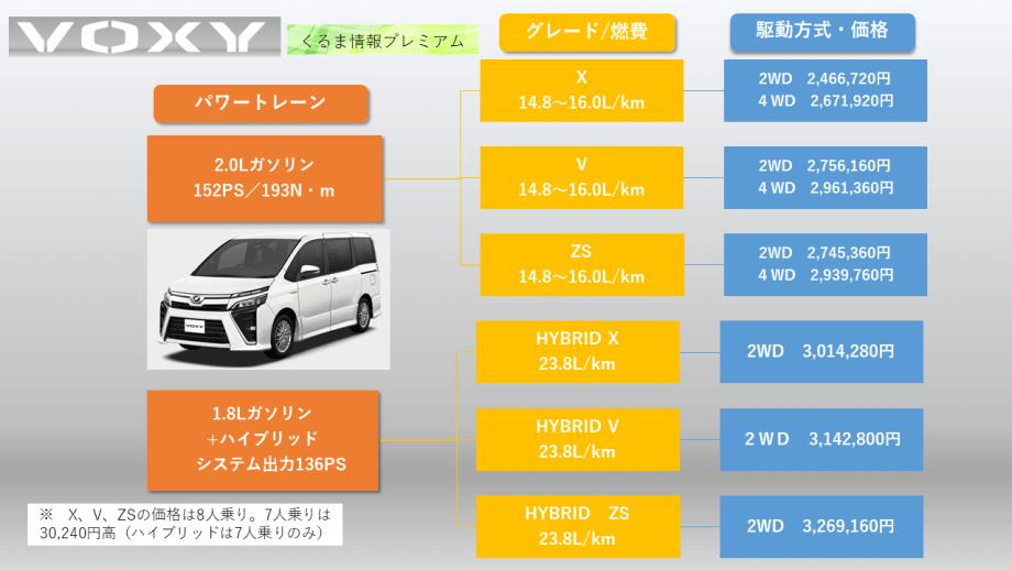 ヴォクシーのグレード・価格表