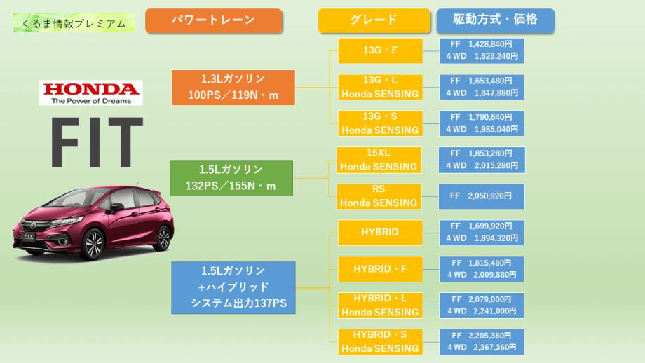 ホンダフィットのグレード・価格表