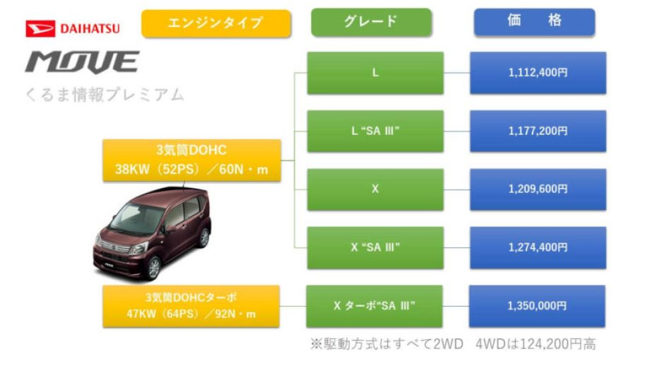 新型ムーヴのグレード・価格表
