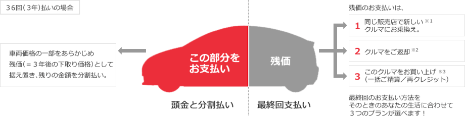 トヨタの残価設定クレジットの特徴