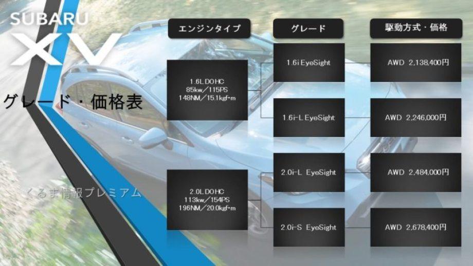 スバル XV のグレード価格表
