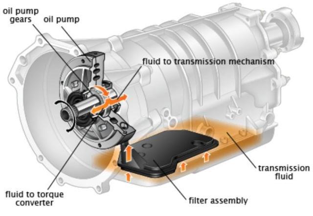 cutii automate, reparatii cutii automate, automatic gearbox srl, unde repar cutia autoamta?, pret cutie automata, autolatest cutii automate 2021, service cutii automate 2021