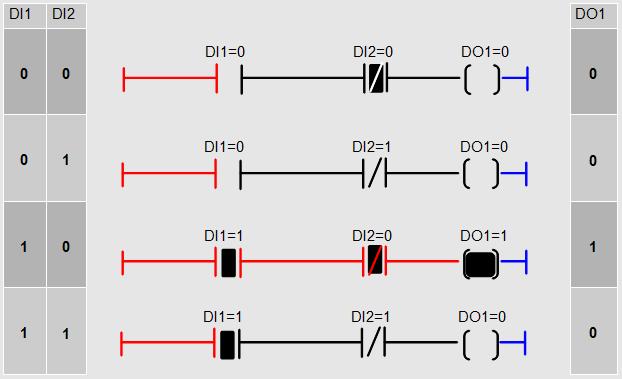 Analogie entre les symboles électrique et les symboles Ladder - Vue des 4 cas