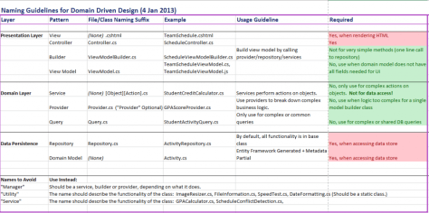 Naming Guidelines for Domain Driven Design (4 Jan 2013)