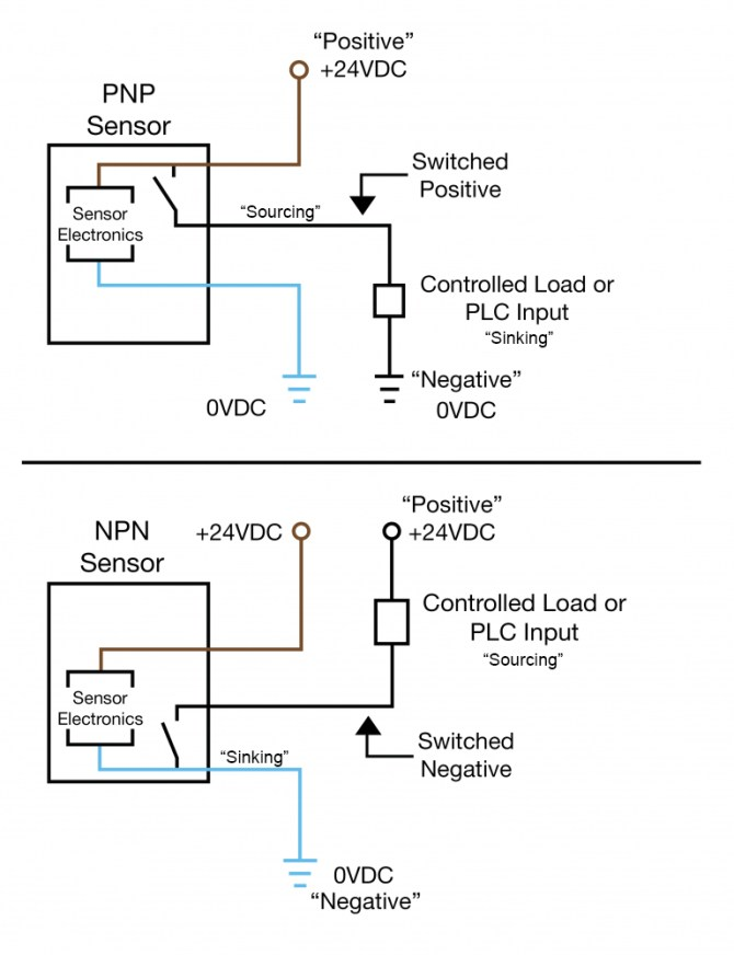 an easy way to remember pnp and npn sensor wiring