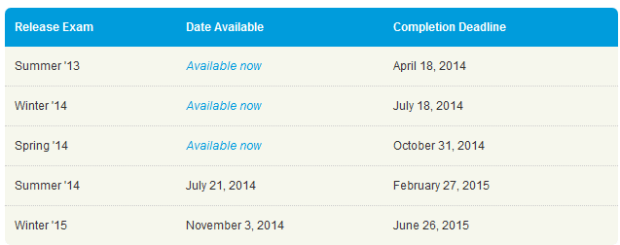 Salesforce release exam dates