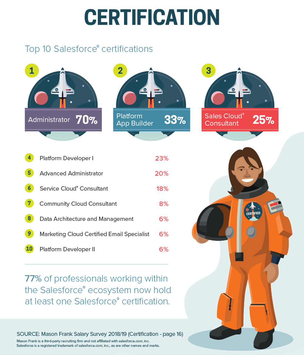 Salesforce Salary Survey 2018/19 – Key Findings