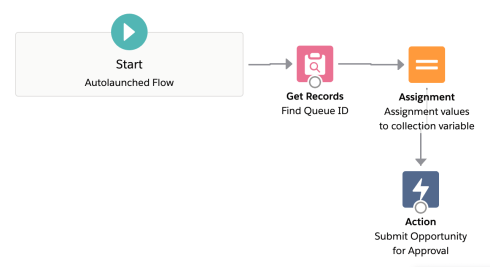Process Builder 98.6 - Flow