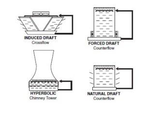 Process Diagram Symbols  Field Instrumentation  Industrial Automation, PLC Programming, scada