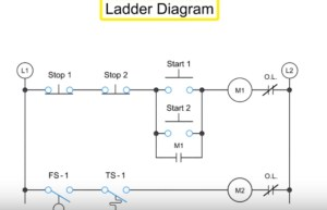 What is Ladder diagram?  PLC (Programmable Logic