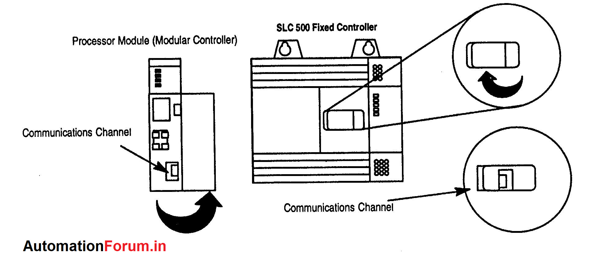 How To Configure And Connect Online A Allen Bradley Plc Slc500