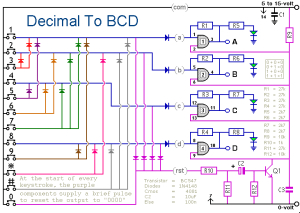 Why BCD? – AutomationPrimer