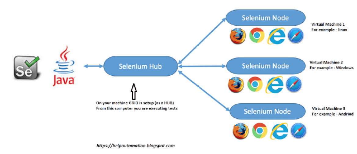 Introduction To Selenium Grid