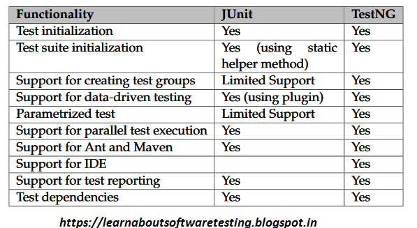 What Is Difference Between Testng And Junit
