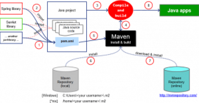 Maven Tutorial - What is maven, how maven works