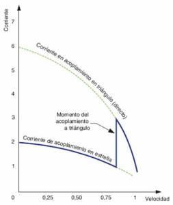 Curva corriente-velocidad en el arranque estrella triángulo