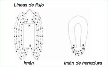 Líneas de campo magnético en un imám permanente.