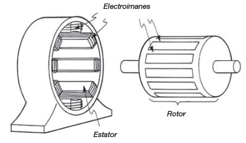 Rotor y Estator motor síncrono
