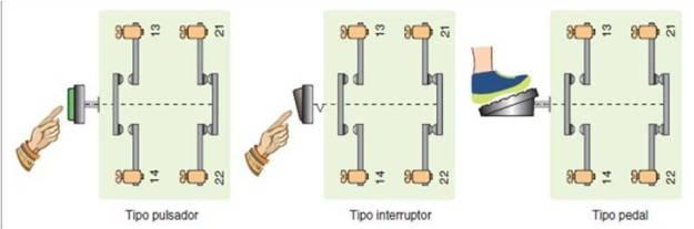 Accionadores electromecánicos.