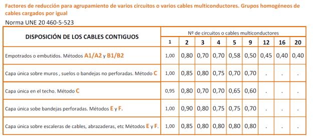 Factor de reducción por agrupamiento de circuitos
