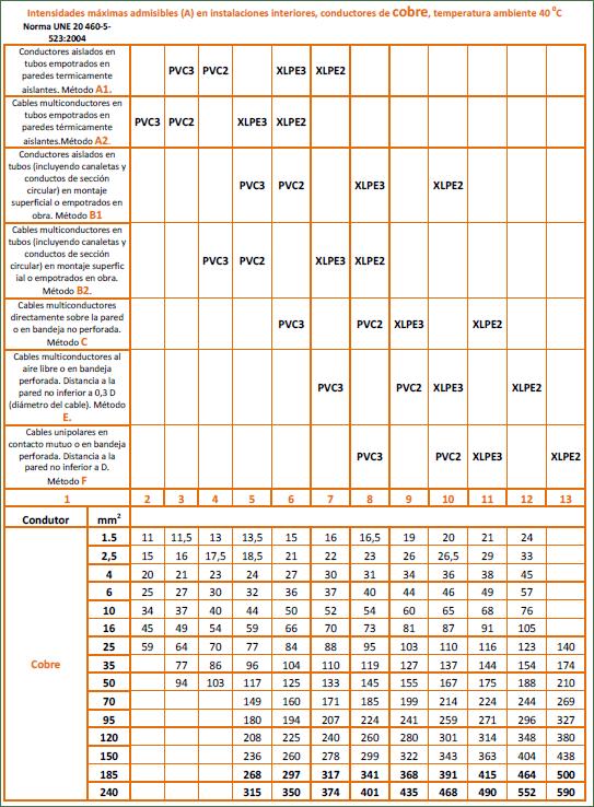 Intensidad admisible en conductores de cobre para instalaciones interiores