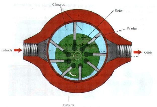 bomba hidraulica de paletas