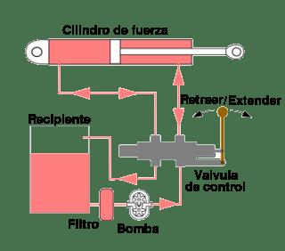 hidrocircuito