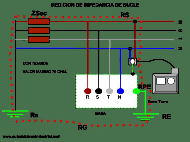 Impedancia de bucle y posible corriente de cortocircuito.