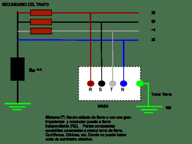 Sistema de distribución IT