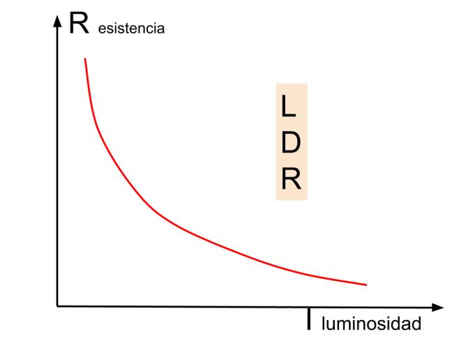 Curva resistencia LDR