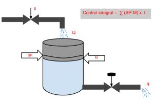 Control integral
