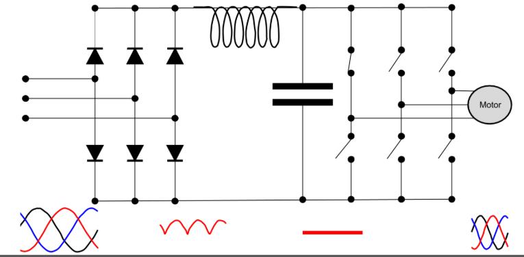 Esquema funcionamiento del variador de fecuencia
