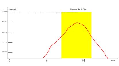 Horas Solar Pico