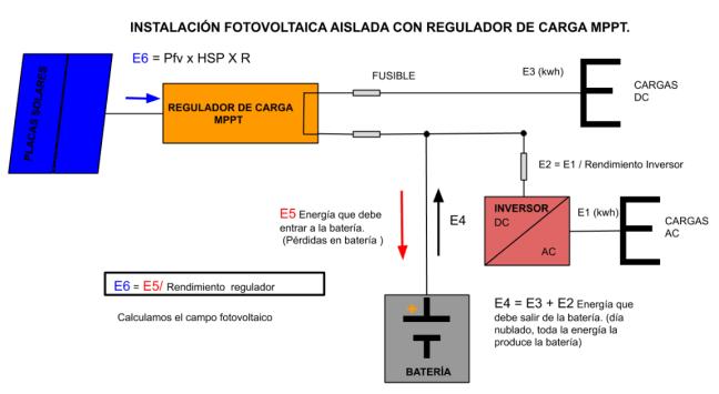 Cálculos energéticos con regulador MPPT