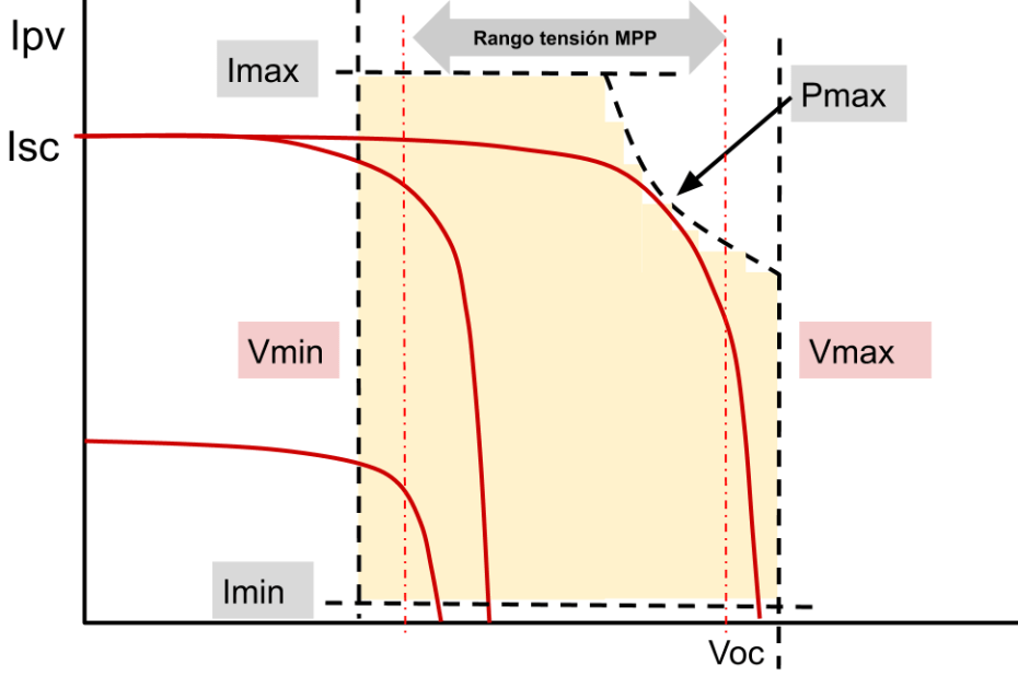 Curvas inversor solar fotovoltaico conectado a red