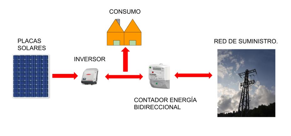 Esquema instalaciones solares fotovoltaicas conectadas a red