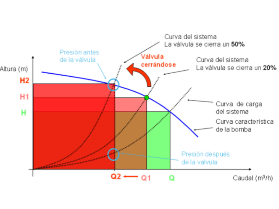 Ahorro energético en variadores de frecuencia