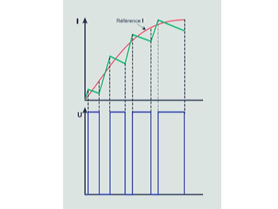Frecuencia de corte en variadores de frecuencia