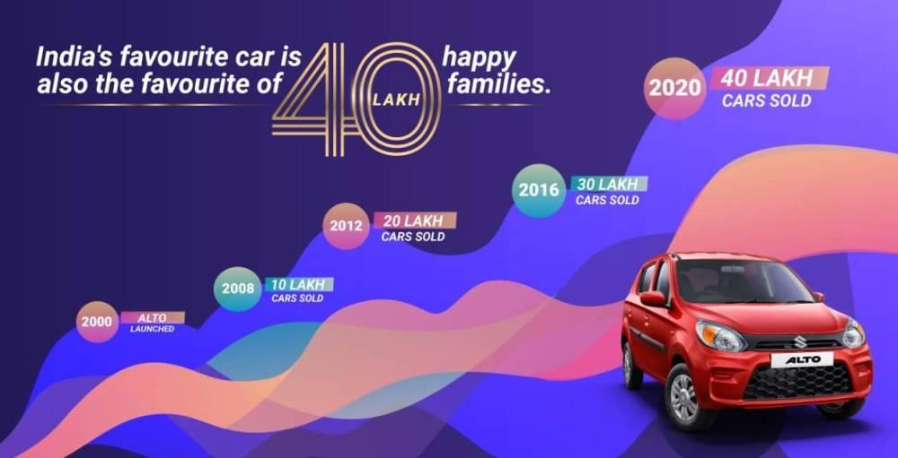 Maruti Suzuki Alto crosses 40 lakh sales mark