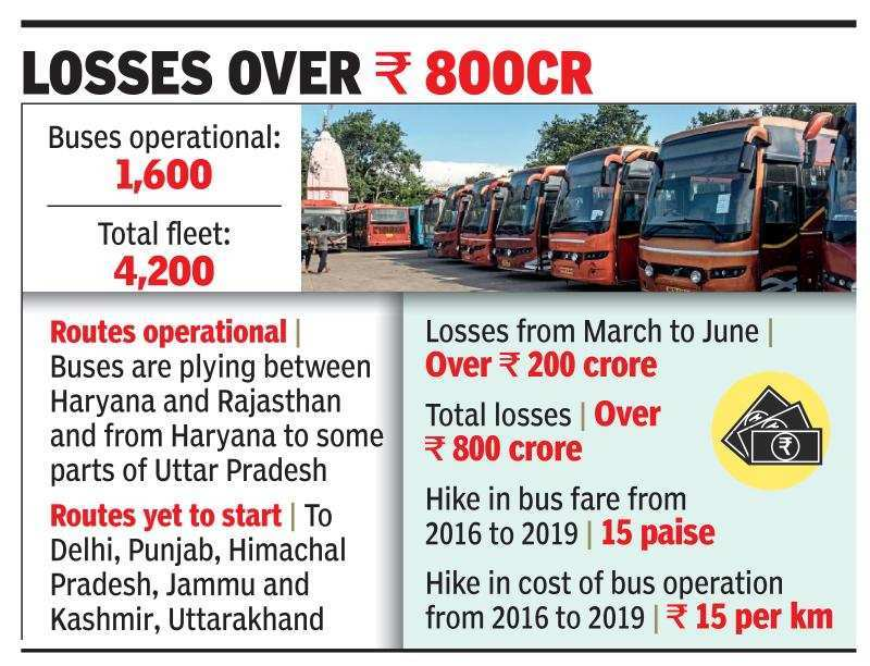 Haryana Roadways pins hopes on inter-state services to recoup losses