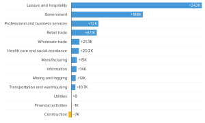 106906071-1625233272927-KfY7X-THUM_june-jobs-one-month-net-change_1.png