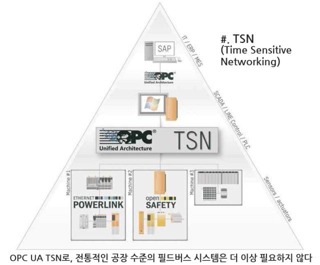 OPC UA를 위한 강력한 엔진, TSN(Time Sensitive Networking)