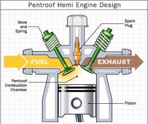 Carburetor Efficiency  The Automotive eZine