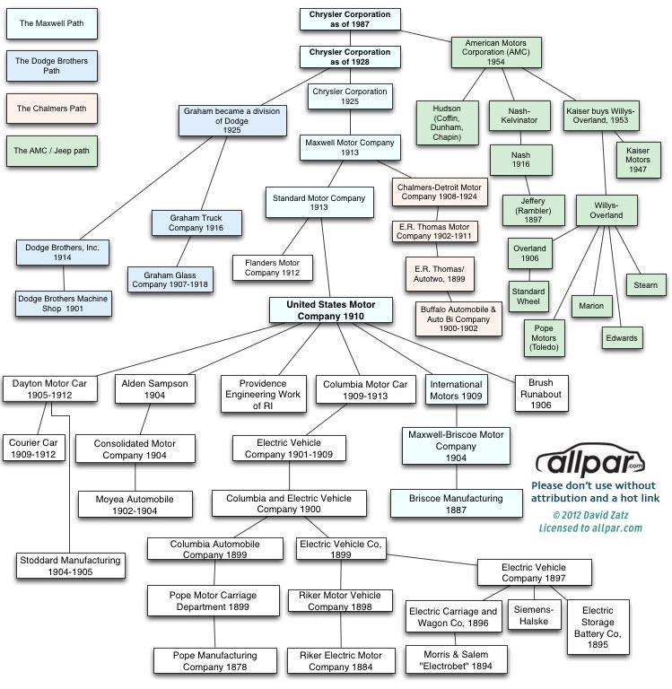 chrysler-flow-chart