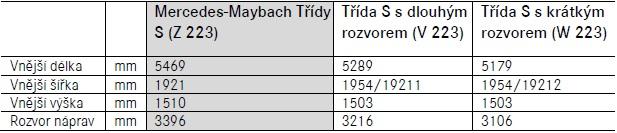 mercedes-benz-tridy-S-W223-rozmery