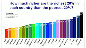 Inequality in developed countries.