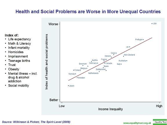 Inequality v Social Ills