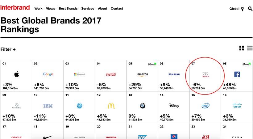 Marcas de Autos Más Valiosas 2017