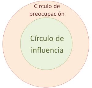 Círculos de preocupación e influencia